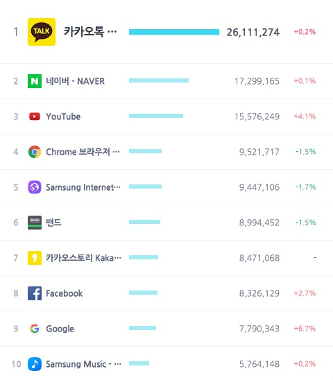 top-smartphone-apps-used-in-korea