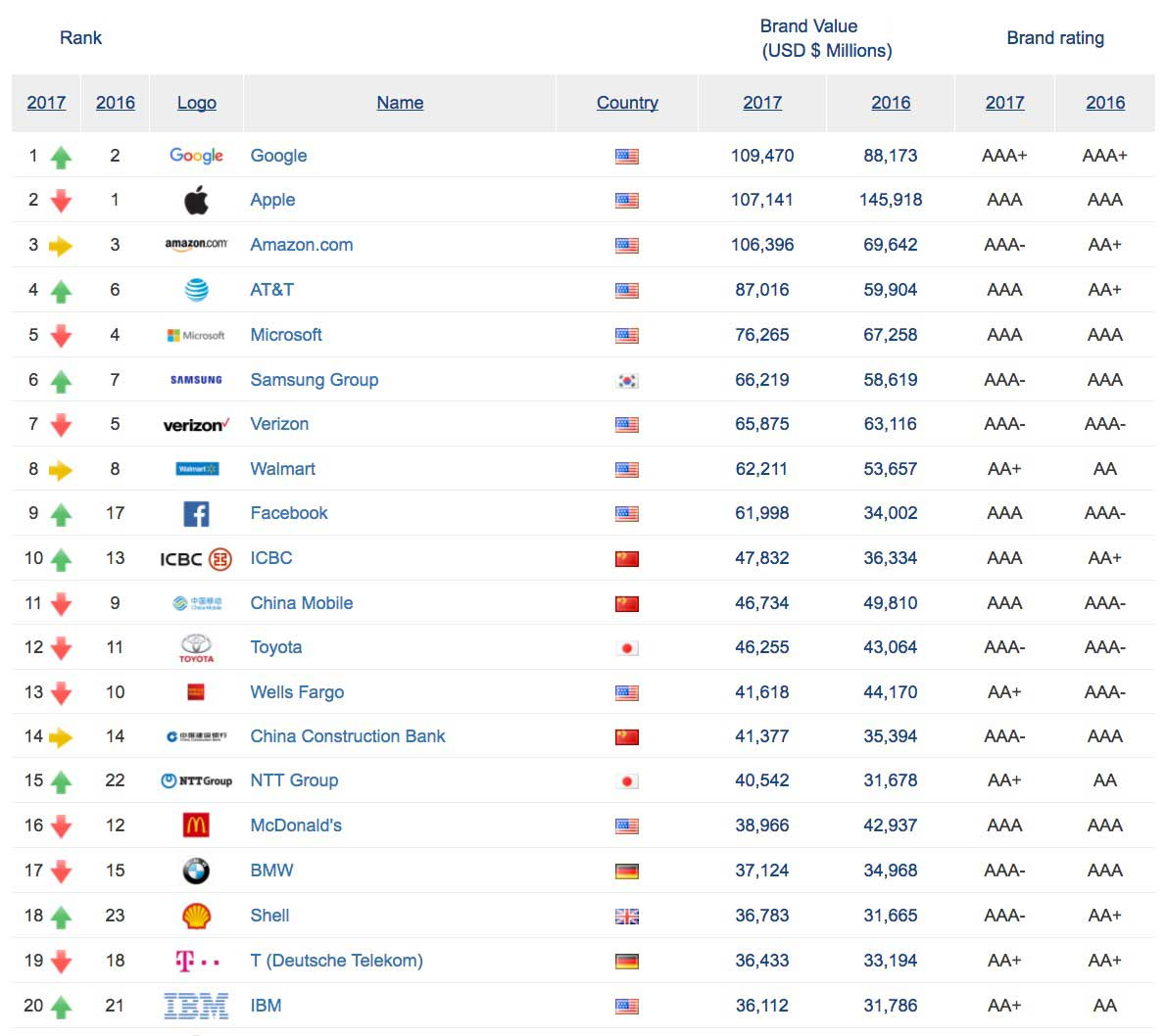Apple Surpassed By Google As World S Most Valuable Brand