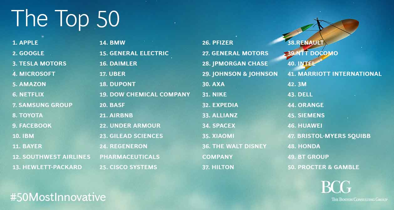 Six Asian Firms Make Global Top 50 Most Innovative
