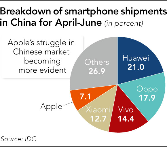 Apple Slides to Fifth Place in China