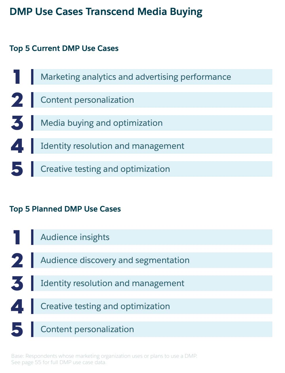 APAC Marketers Gain Personalization with DMP's: Salesforce