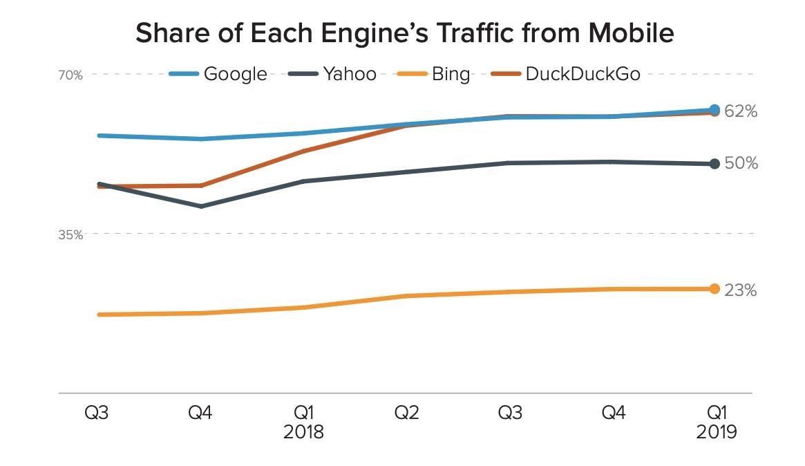 Duck Duck Go vs Google - Branding in Asia3   Branding in